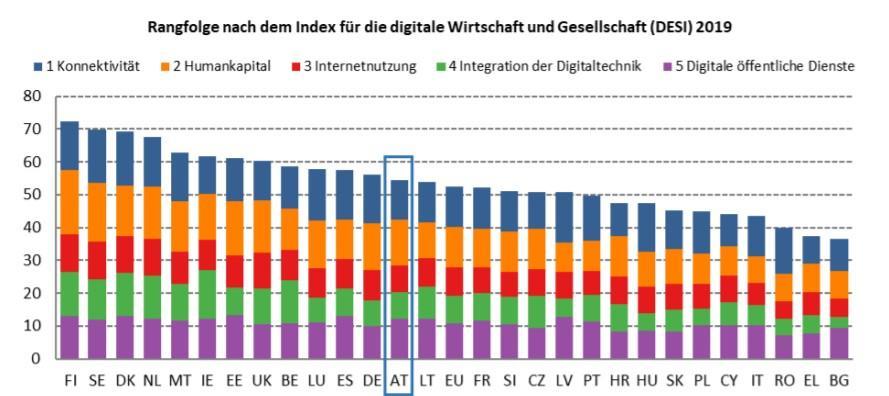 Rangfolge nach dem Index für die digitale Wirtschaft und Gesellschaft 2019
