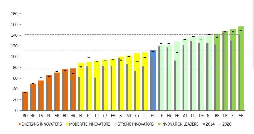 EU Innovation scoreboard